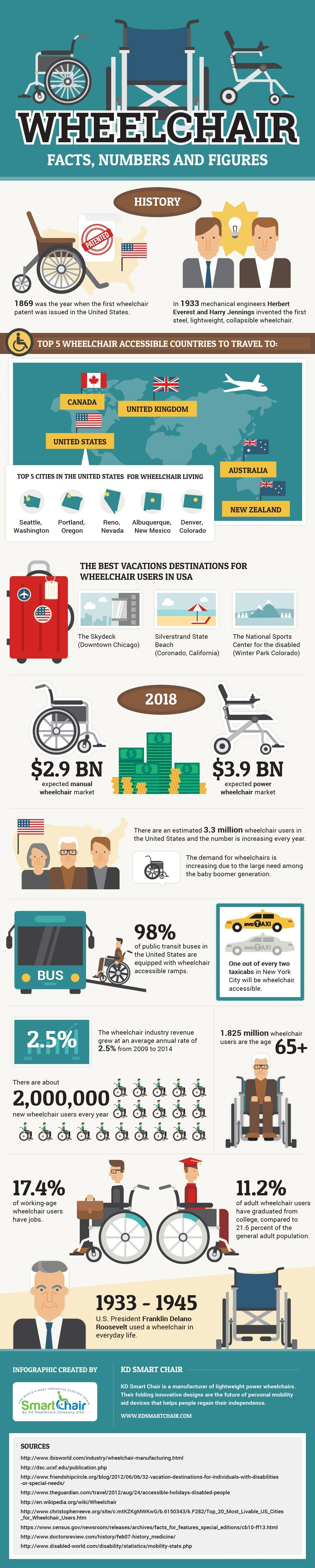 wheelchair facts infographic